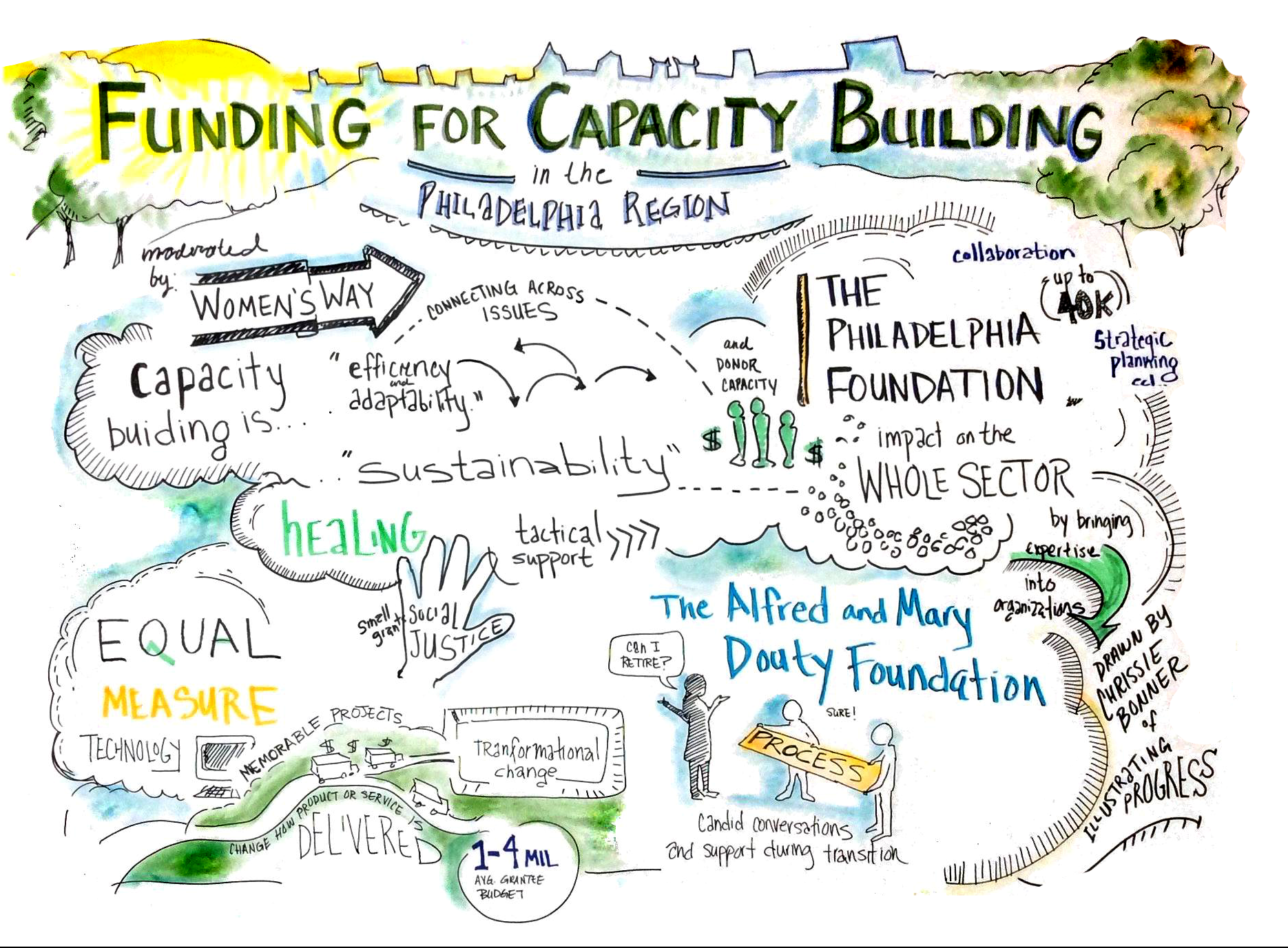 """Funding for Capacity Building in the Philadelphia Region. moderated by Women's Way: capacity building is... """"efficiency and adaptability"""", """"sustainability"""", connecting across issues, healing, tactical support. The Philadelphia Foundation: and donor capacity, collaboration, strategic planning etc., impact on the whole sector by bringing expertise into organizations (up to 40K). Equal Measure Technology: small grant, social justice, memorable projects, tranformational change, change how service or product is delivered (1-4 mil avg grantee budget). The Alfred and Mary Douty Foundation: process, candid conversations and support during transition. Drawn by Chrissie Bonner of Illustrating Progress."""